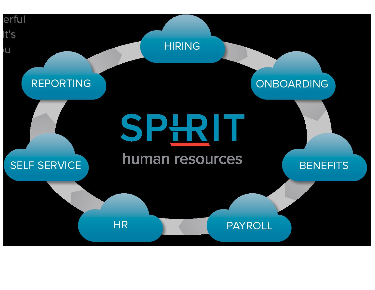 Spirit HRIS system